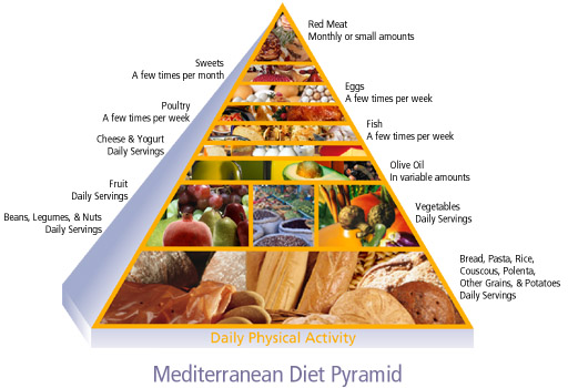 The Mediterranean Diet Begins With Same Basis Of Lots Grains Fresh Fruits And Vegetables Major Differences From USDA Pyramid Include